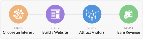 How You Will Create Your Website