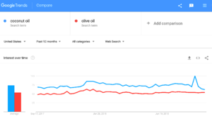 coconut oil, olive oil - Explore - Google Trends 2018-09-13 18