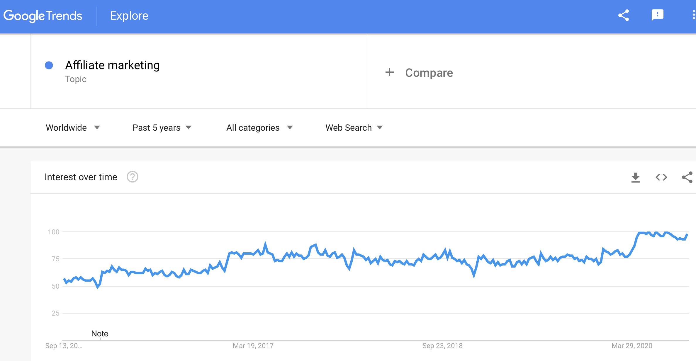 Affiliate-Marketing Trend